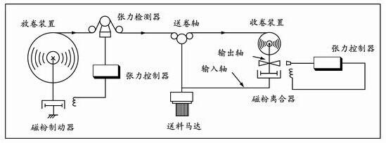 张力由磁粉离合器的转矩来控制