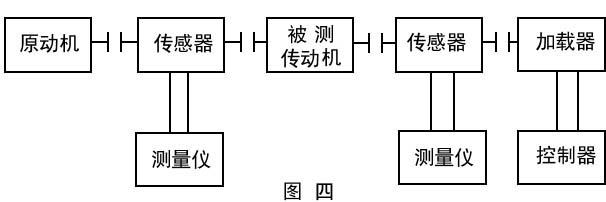 该仪器安装于功率传动轴之间,它和TR-1型转矩转速功率测量仪及CZ型磁粉制动器配合使用,可以测量各种发动机、电机、风机、压缩机、液压泵、齿轮箱等动力机械及传动机械在0-6000转/分范围内的转矩转速功率。其中ZJ是通过磁电变换输出具有相位差的二个电压讯号的传感器,TR-1是带打印,显示的单片机式测量仪。CZ型磁粉制动器激磁电流产生大小可调的阻尼力矩,为成套测功的理想加载器,TR-1及CZ具体使用请阅相关说明书。本公司提供交钥匙工程的成套测功系统。 二、工作原理:   ZJ型转矩传感器主要由扭力轴、磁